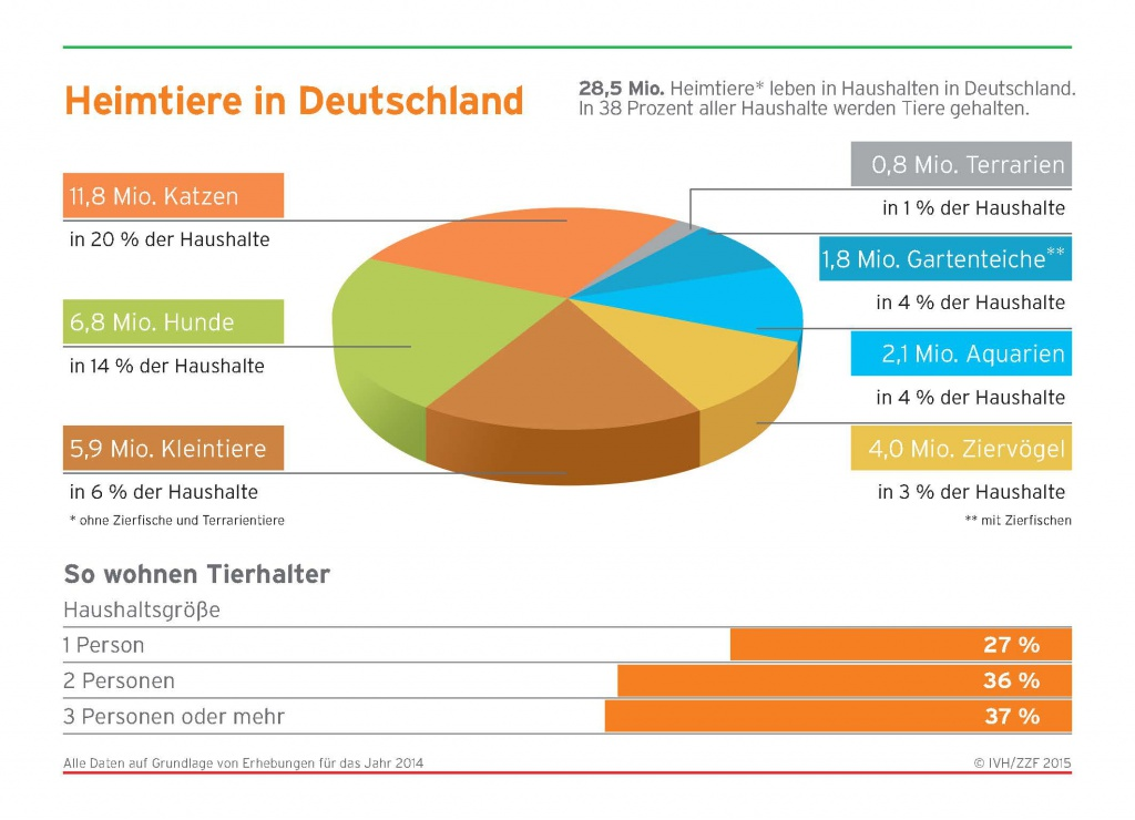 Infografik Heimtiere_in_Deutschland_2014 ZZF